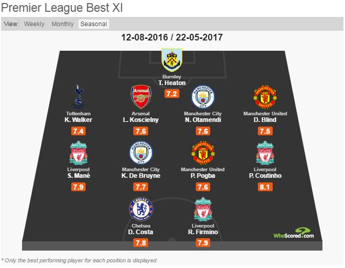 XI of the 2016/17: DREAM so The best TEAM far season