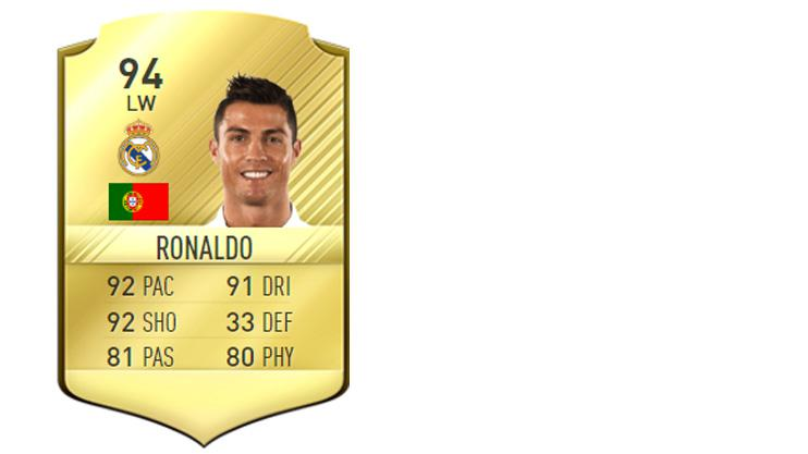 His base card, a 94-rated gold, boasted 92 pace and 91 dribbling – stats that fans say should be much lower