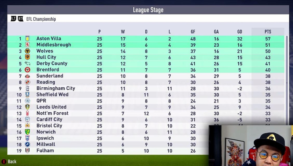 The older team win the league while the youngsters can only manage a respectable third