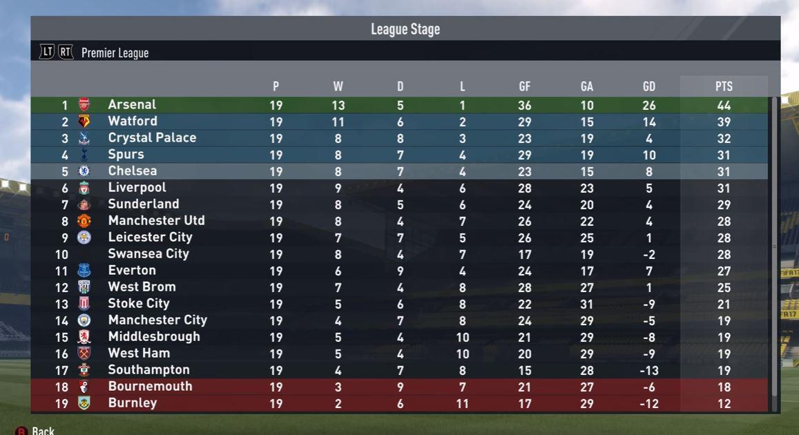 Half way through the season Sunderland are in seventh place