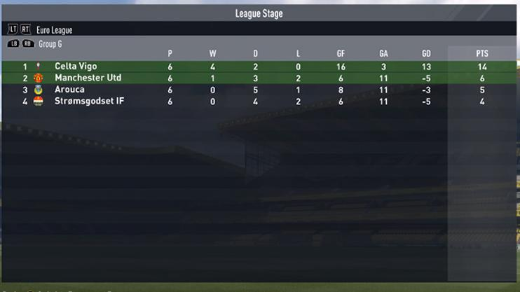 In Europa, United are more successful and make it through the group stage