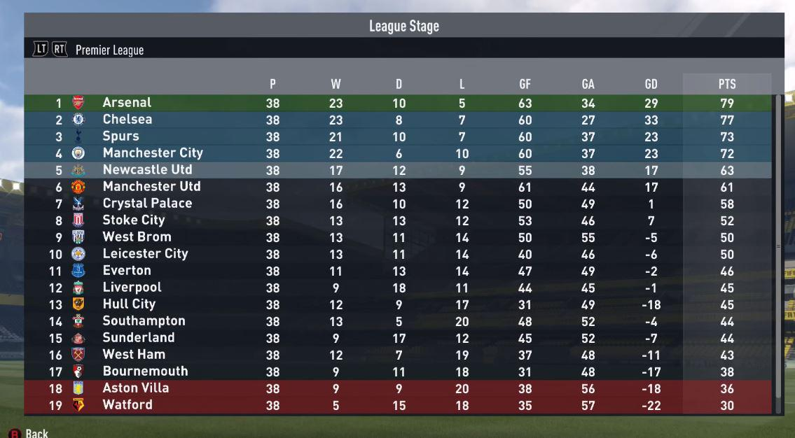 It's a much more successful second season for the youngsters, who take Newcastle to fifth place