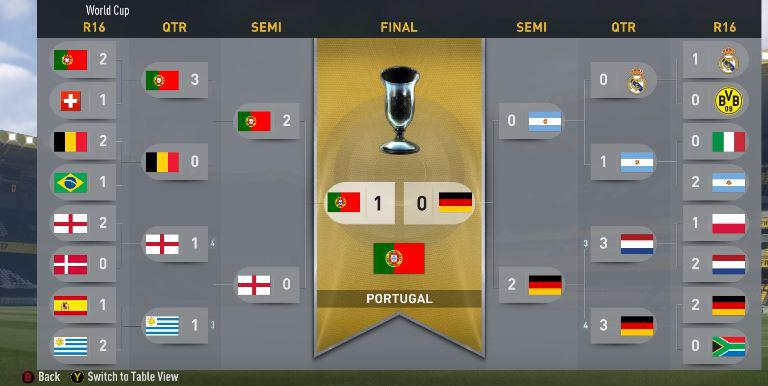 Portugal go on to win the trophy – while Real are knocked out in the quarter finals