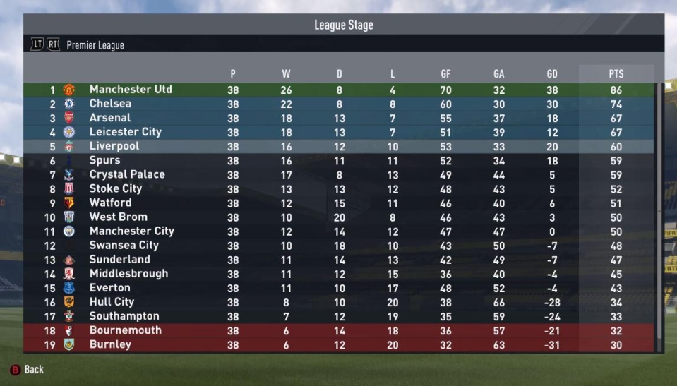 At the end of the season, United come top of the Premiership – followed by Chelsea and Arsenal