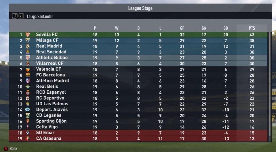 Sevilla sit at the top of the table half way through the season