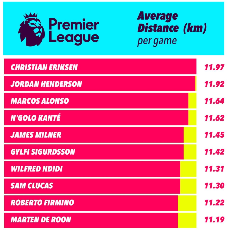 Worked out by average per game, it's no surprise to see N'Golo Kante in the thick of things