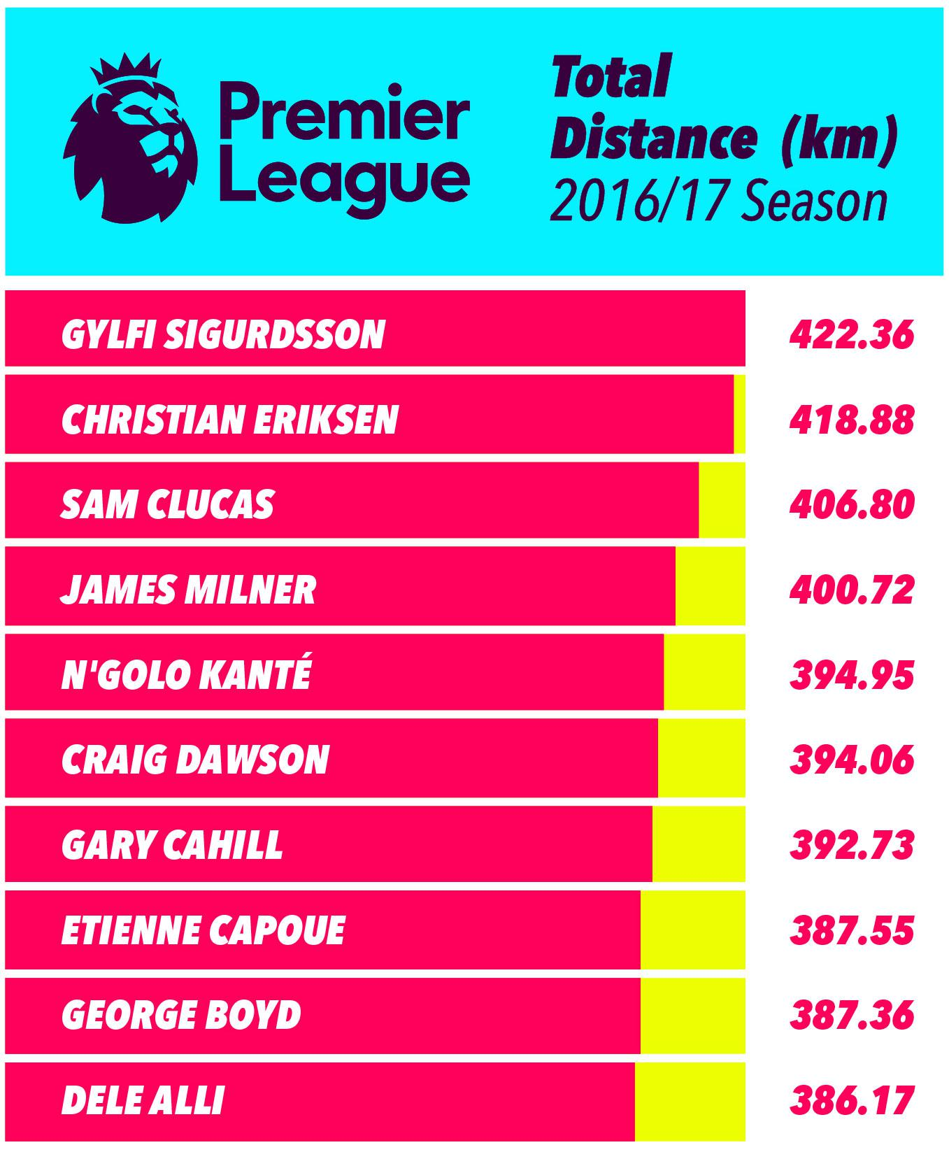 Swansea's Gylfi Sigurdsson and Spurs' Christian Eriksen top the list, while Hull midfielder Sam Clucas proves he's got a very good engine