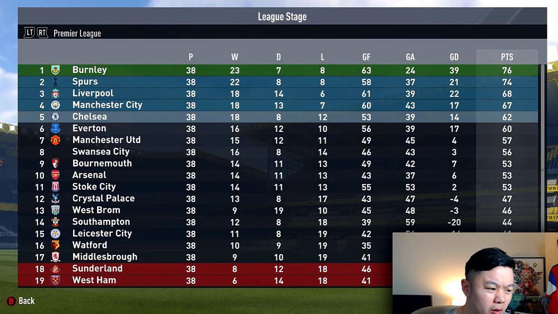 Against the odds the defensive team ends up on top - while Ronaldo and co. have to settle for ninth