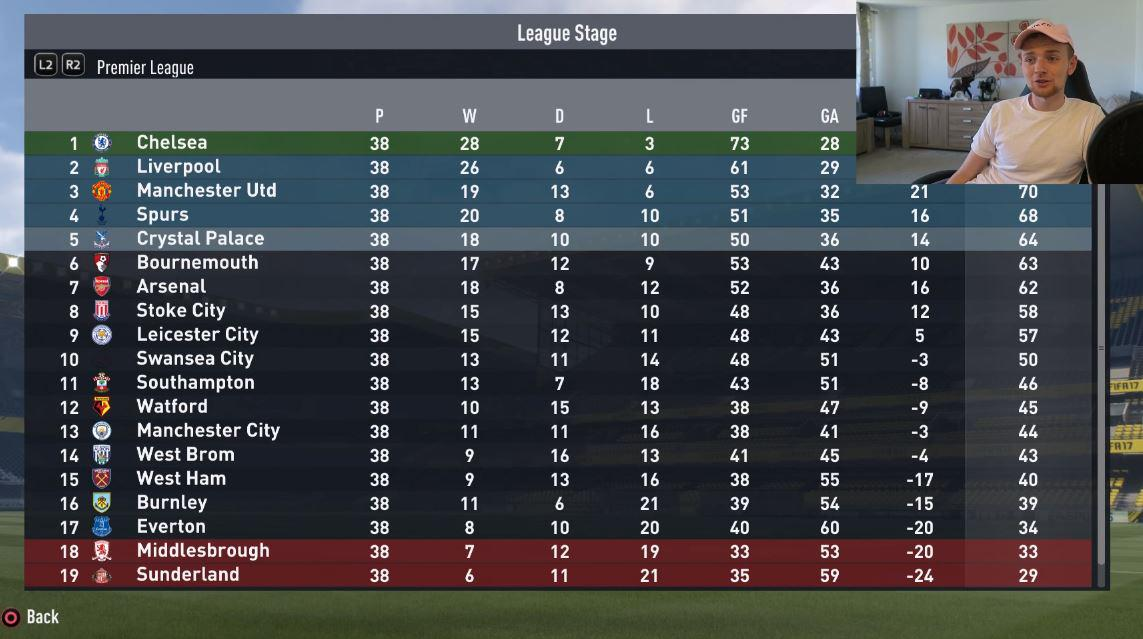Sadly the team fail to turn it around and finish the season in fifth place