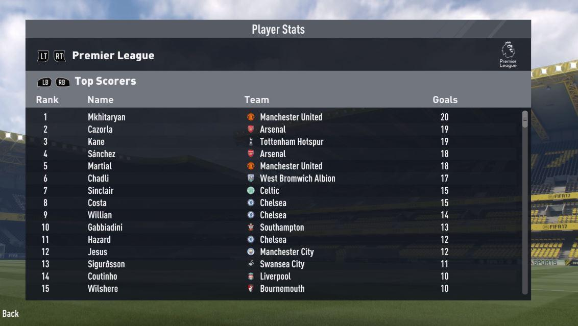 At the end of the season the Swede does not manage to make it on to the top scorers list
