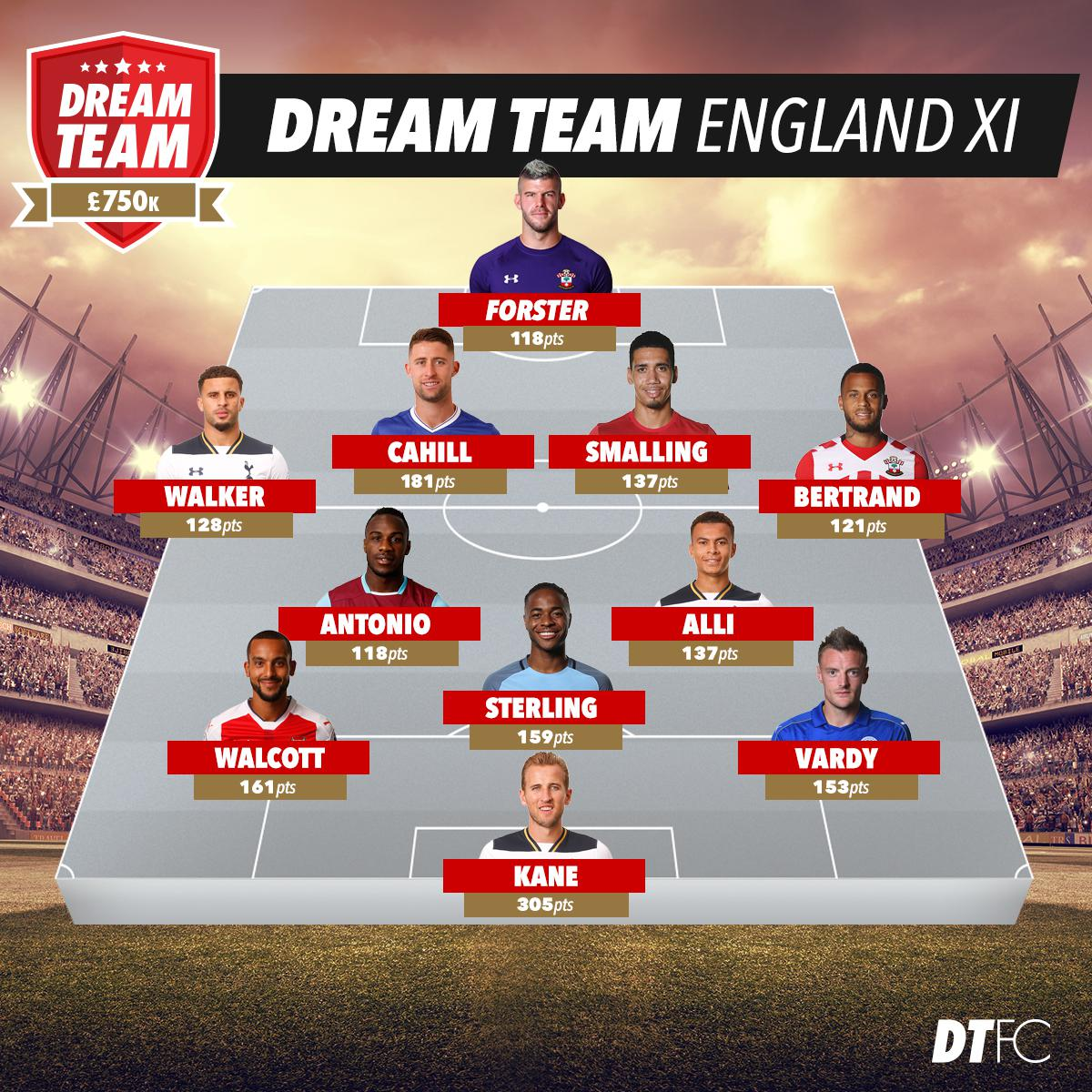 Would this England team beat France?