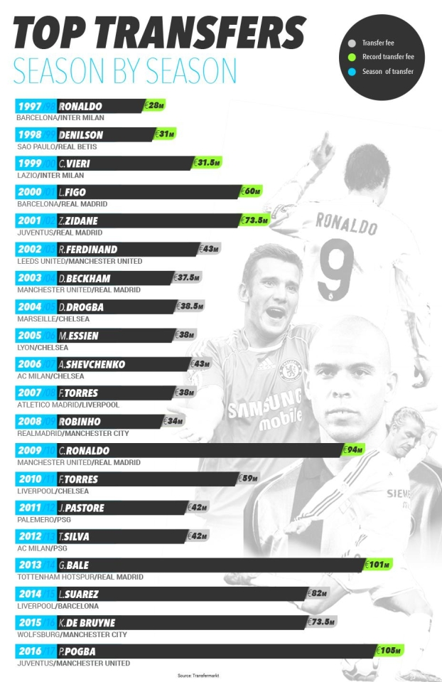 Season-by-season transfers