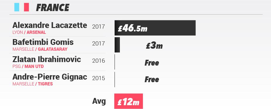 How much has the value of a 20 goal striker changed over for How much does it cost to move to germany