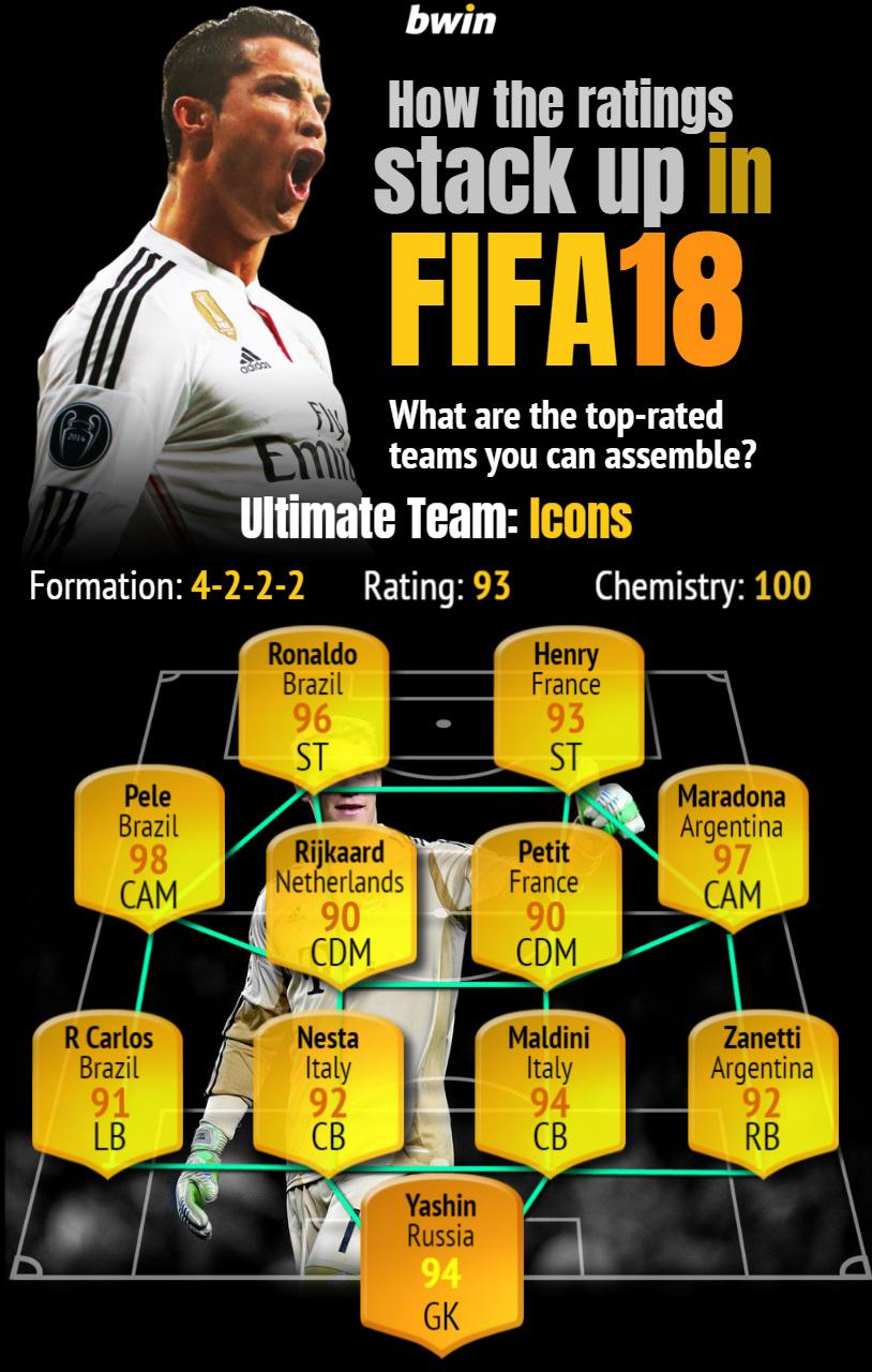 The FIFA 18 Icons team would cost a fortune to create in Ultimate Team