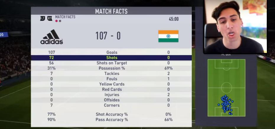 By half time the YouTuber has netted 107 goals against India