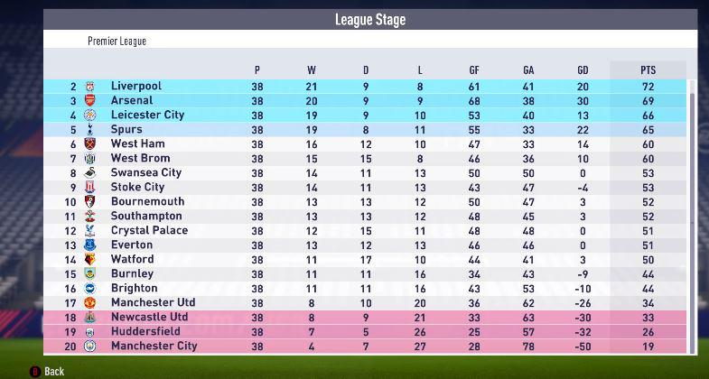 Both teams had a shocking campaign in FIFA 18 career mode