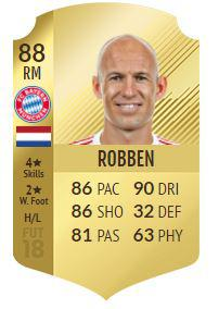 Robben boasts an impressive 88-rated FIFA 18 card