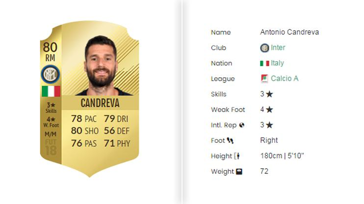 Candreva's FIFA 18 card boasts three-star skill moves