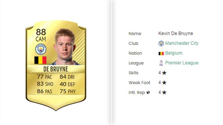 De Bruyne went up two ratings but lost a star from his weak foot last year