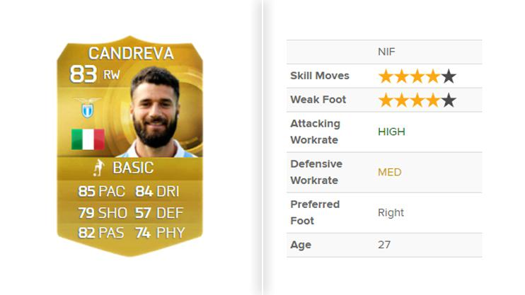 The Italian's skill moves were rated four stars in FIFA 15
