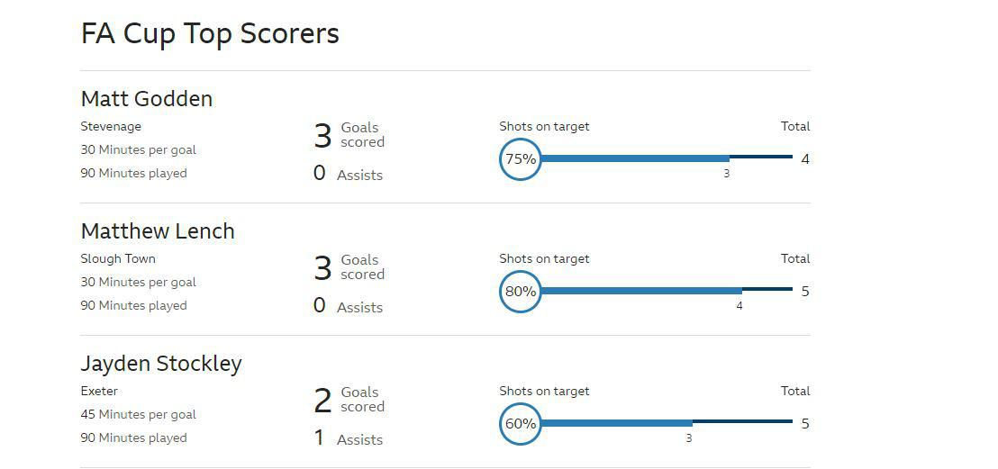 Top of the BBC goalscoring charts