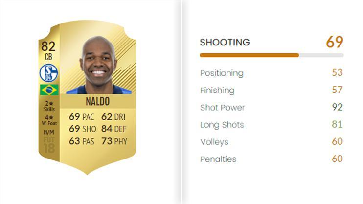 Naldo's stats make him perfect for long range shots