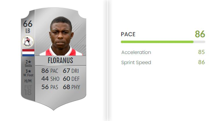 The youngster could be very effective going forward if you're low on coins