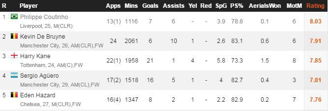 The Brazilian topped the WhoScored player ratings in the Premier League