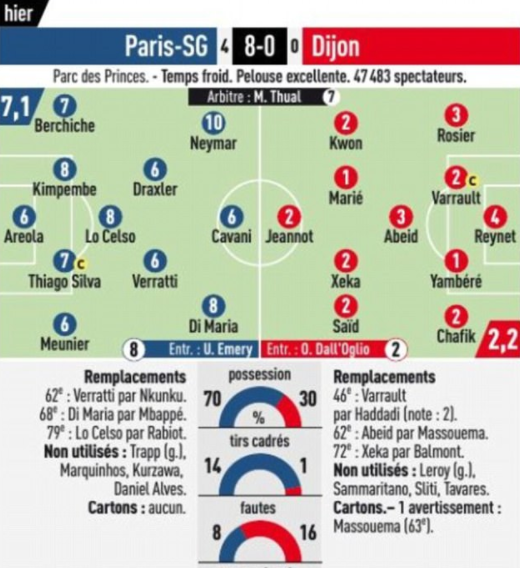 L'Equipe rightly had Neymar as the best player on the pitch last night
