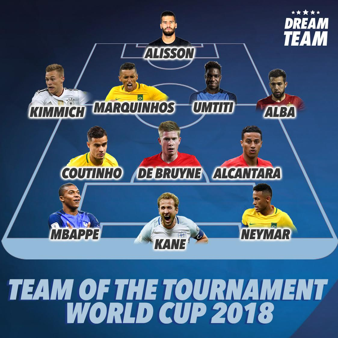 World Cup 2018 Team Of The Tournament