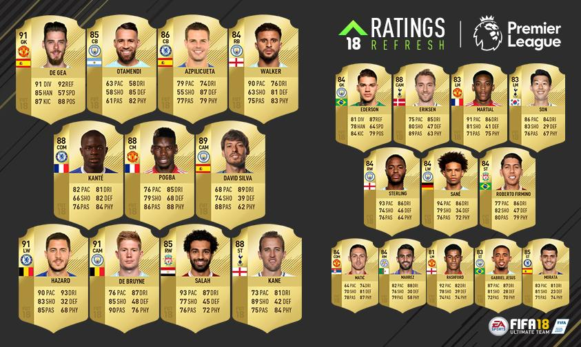 Salah and Kane lead the charge in the first wave of upgraded players
