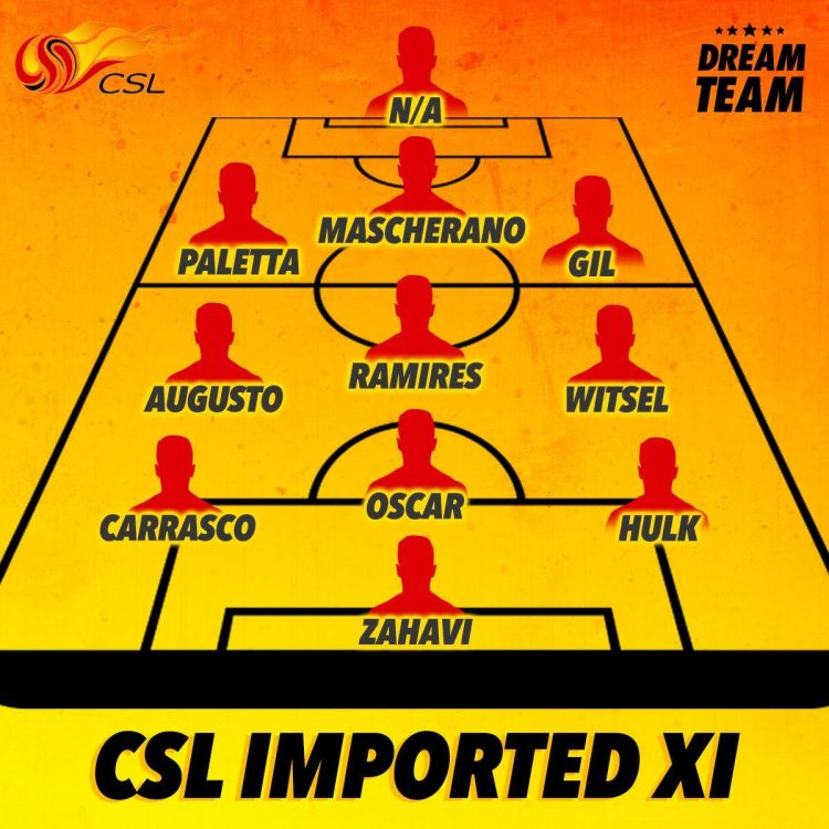 Who makes our all-star imported Chinese Super League XI?