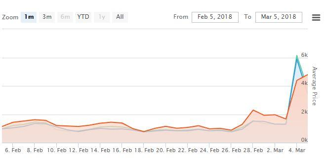The spike shows the increase in Astori's price since his death