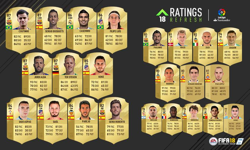 Fifa 18 Ea Sports Have Upgraded The Ratings Of 23 La Liga Players