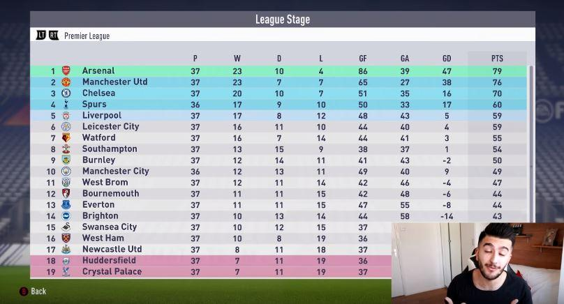 The game has failed to recognise that Man U can still theoretically catch the league leaders