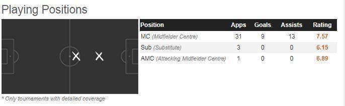 David Silva's positional play this season