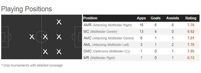 Chrisitan Eriksen's positional play this season