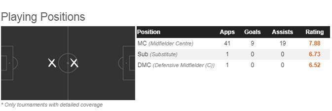 Kevin De Bruyne's positional play this season