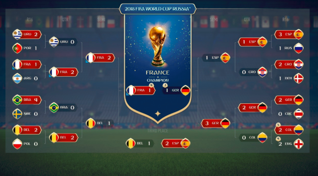 The FIFA 18 World Cup predictions