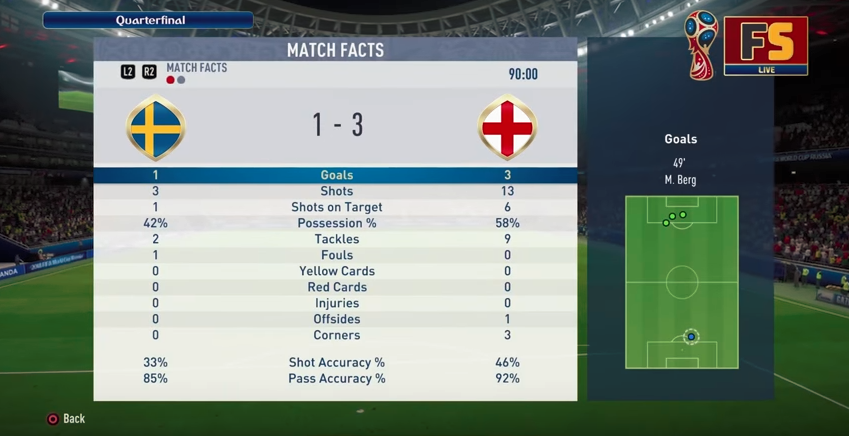 England dominated the game in the simulation