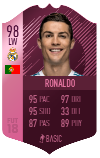 How Cristiano Ronaldo's Futties card could look