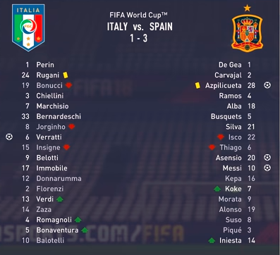 Italy put up a fight but the might of Spain prevailed