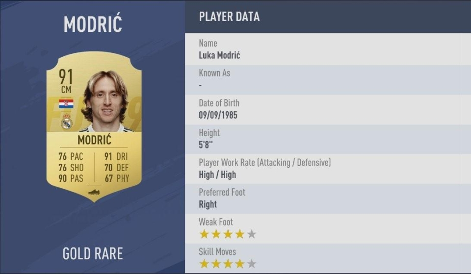 The Croatian star finally has a rating worthy of his talents