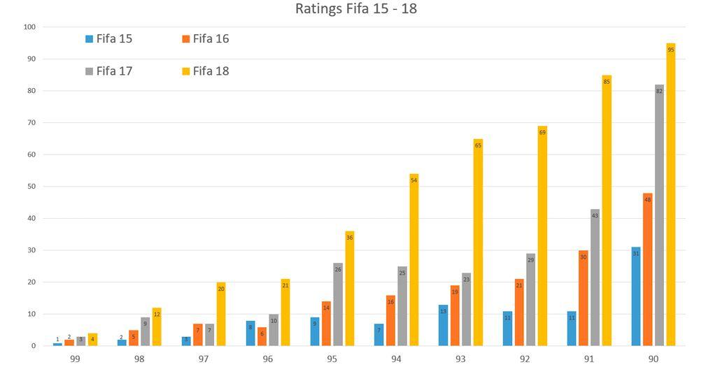 The number of players rated over 90 in FIFA 18 is crazy