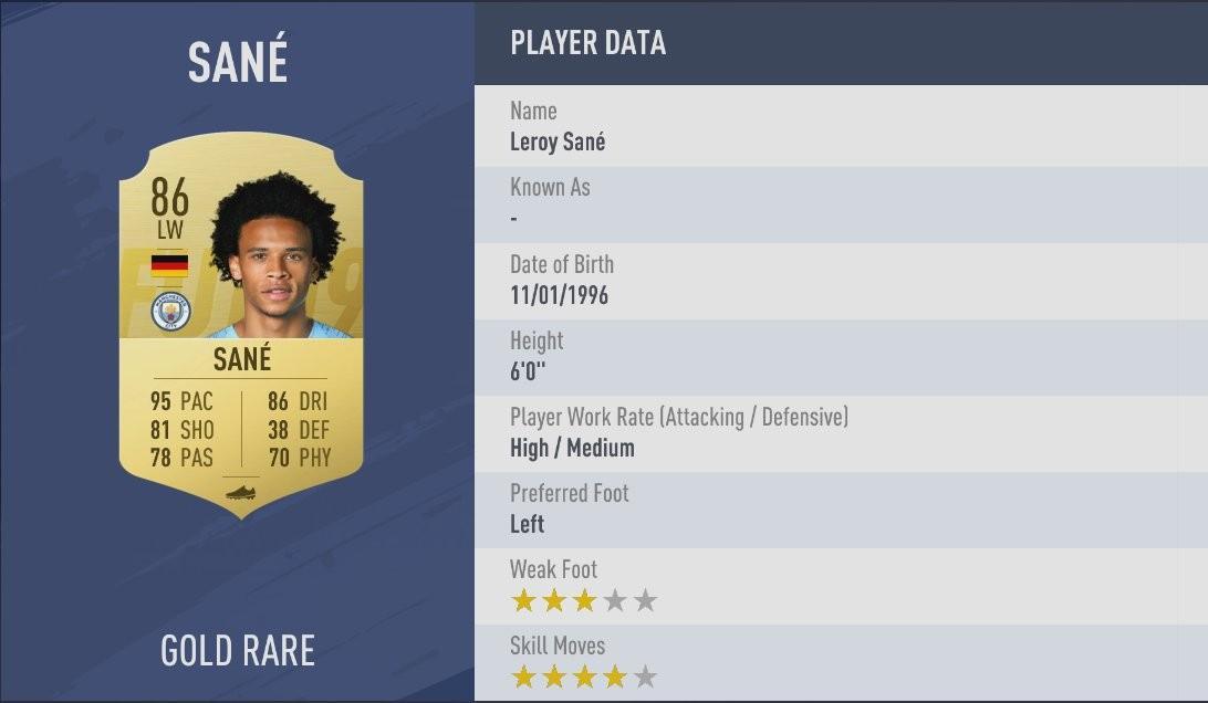 Sane tore defenders apart with his speed last season