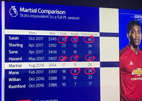Martial compared to his rivals