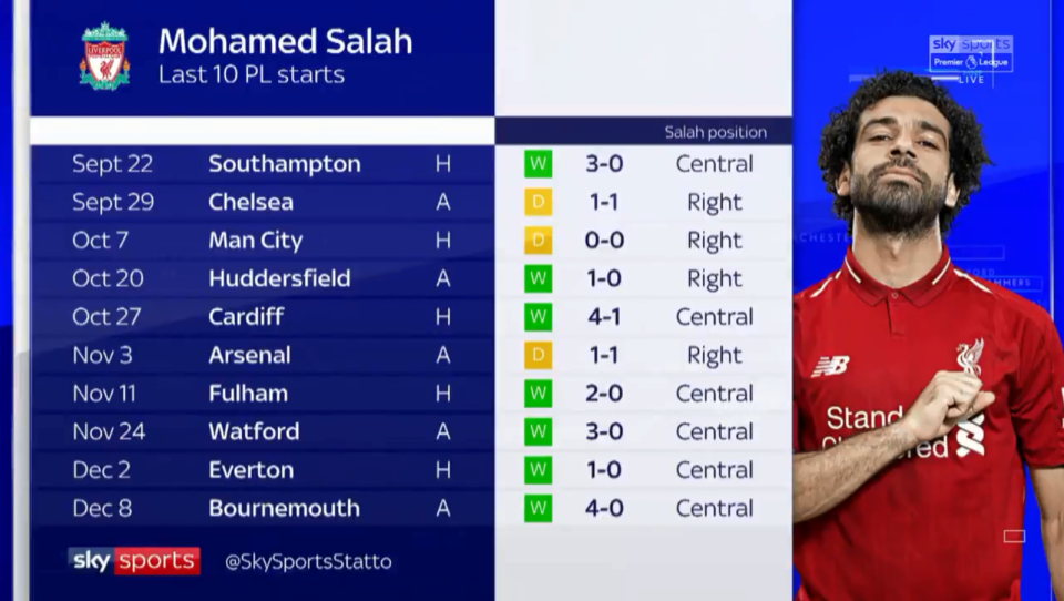 Salah's starting positions this season indicates Klopp plays him centrally in the games Liverpool are expected to win
