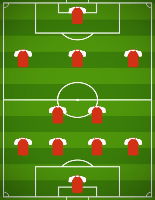 4-2-3-1 remains the dominant formation in FIFA 19