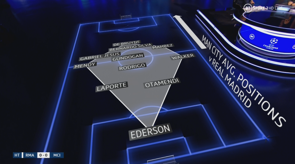 The average starting positions of Man City's players